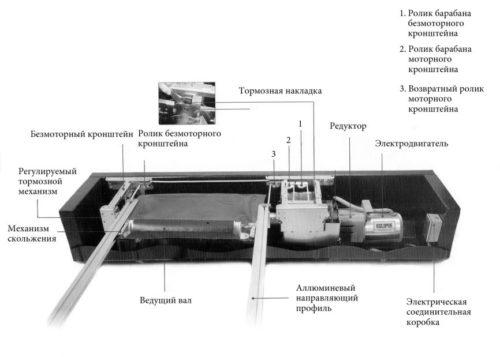 схема устройства открытия и закрытия автоматического покрытия для бассейна